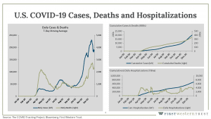 United States COVID-19 cases, deaths, and hospitalizations