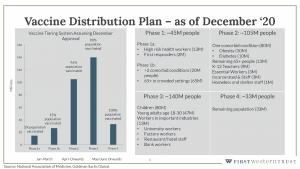 COVID-19 vaccine distribution plan graph