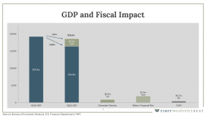 GDP and fiscal impact graph