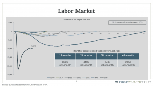 Labor market graph