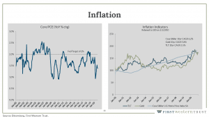 Year over year inflation graph