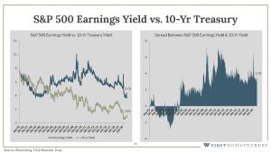 S&P 500 earnings yield vs. 10 year treasury infographic
