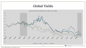 Global yields infographic